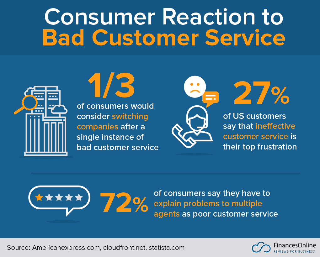 An infographic called Consumer Reactions to Bad Customer Service. 1/3 of consumer would consider switching companies after a single instance of bad customer service.27% of US customers say that ineffective customer service is their top frustration. 72% of consumers say they have to explain problems to multiple agents as poor customer service.